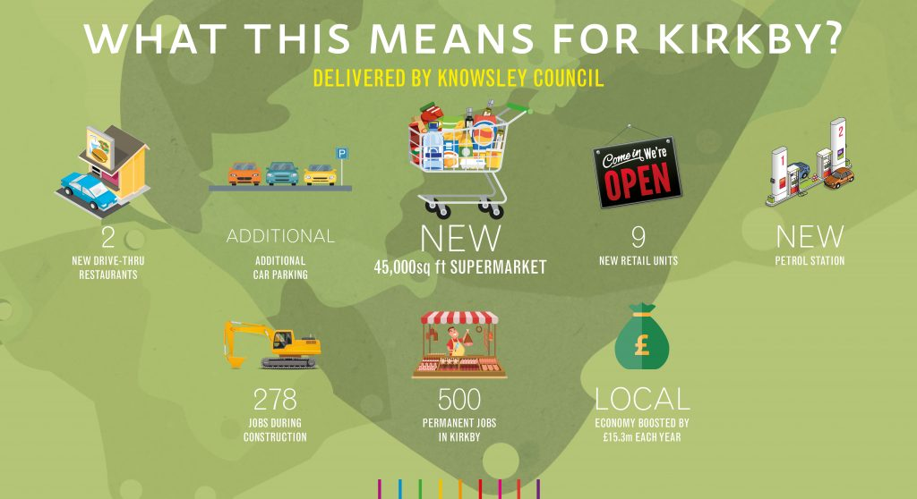 Key facts about Knowsley Council's purchase of Kirkby Town Centre